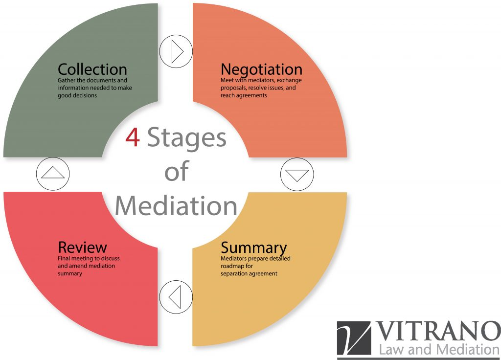 Four Stages of Mediation
